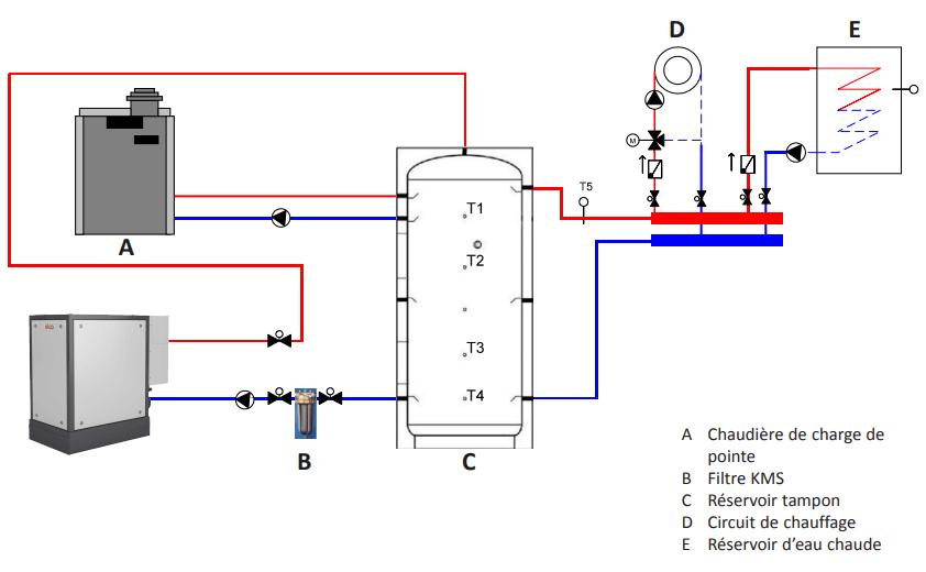 micro-cogénération chauffage