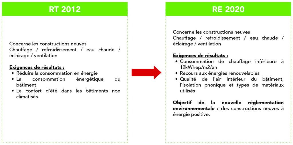 règlementation RE 2020
